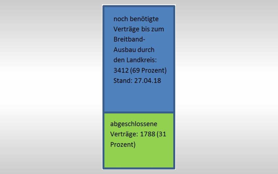 Aktuelle Informationen zum Breitband-Projekt: Landkreis informiert auf www.landkreis-celle.de – Schon 1788 Verträge