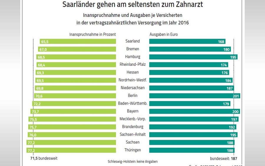 Niedersachsen sind Zahnarztmuffel: Fast jeder Dritte nicht beim Zahnarzt