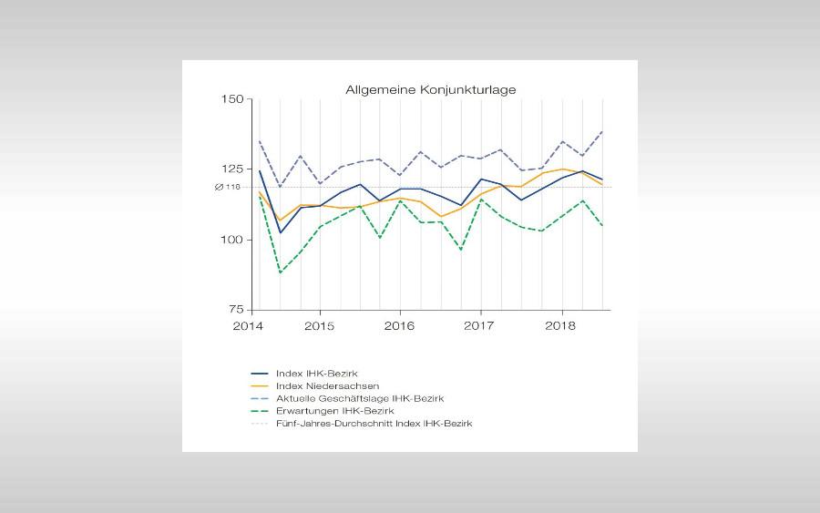 IHK-Konjunktur-Umfrage: 94 Prozent mit Wirtschaftslage zufrieden, Handelskonflikte, Bürokratie und Fachkräftemangel dämpfen den Zukunftsblick