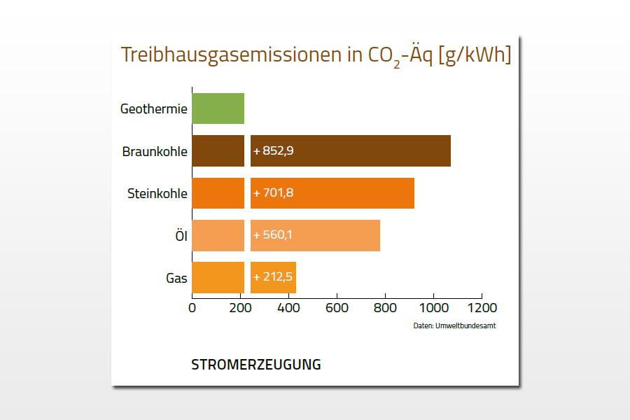 Geothermie statt Kohle – Erdwärme kann einen bedeutenden Beitrag zum Kohleausstieg leisten