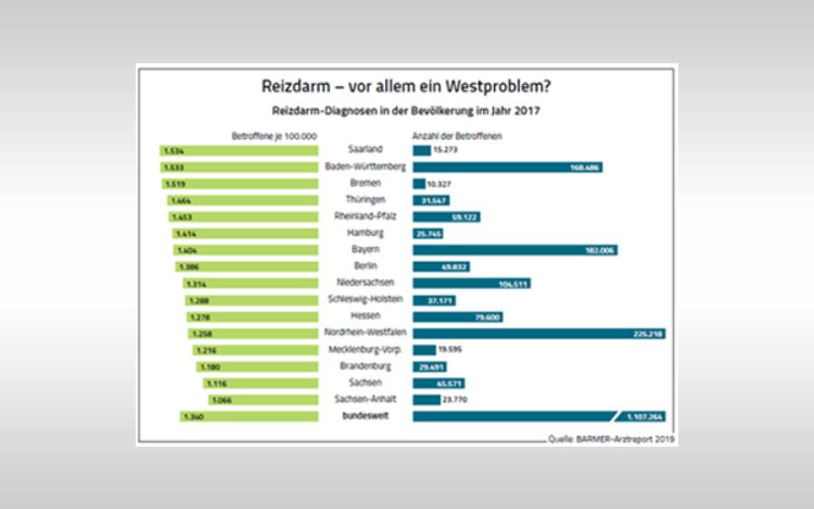Reizdarm: Volkskrankheit RDS breitet sich aus – 2.700 Menschen in und um Celle betroffen