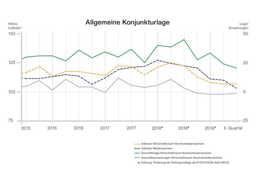 Wolken am regionalen Konjunkturhimmel – Laut IHK-Konjunkturbericht Nordostniedersachsen hat sich die Lage für die Industrie verschlechtert