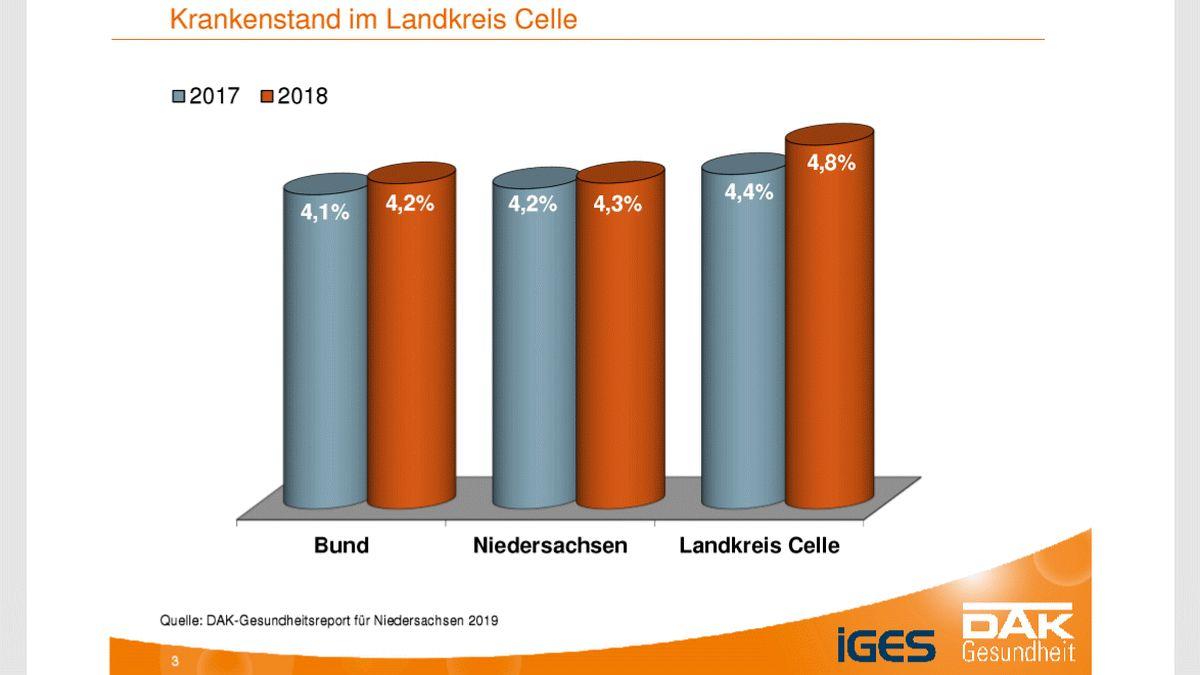 Krankenstand im Landkreis Celle gestiegen – Fehltage liegen insgesamt über dem Landesschnitt