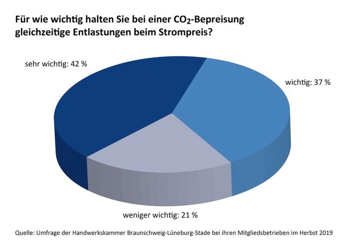 EEG-Umlage: Handwerkskammer kritisiert Anstieg – – Eine aktuelle Umfrage zeigt: 79 Prozent der Handwerksbetriebe sind für Strompreisentlastungen