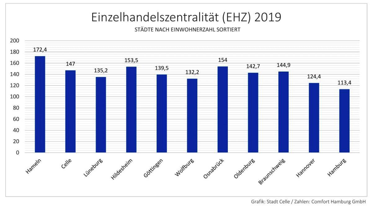 Attraktive Einkaufsstadt – Celle rangiert weit vor Hannover und Hamburg