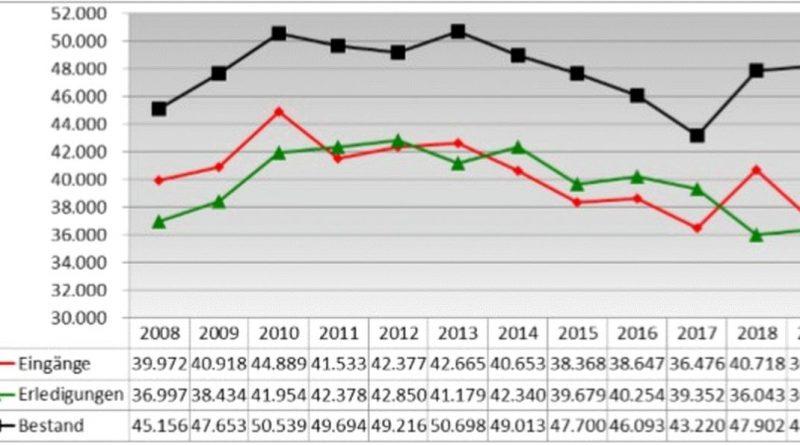 Vorstellung des Geschäftsberichtes 2019: Schwierige Bestandslage der Sozialgerichte, Klagewelle nach MDK-Reformgesetz erreicht auch Niedersachsen