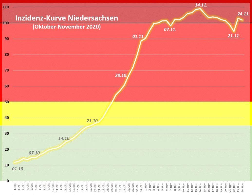 Grafiken zur Entwicklung der Infektionszahlen in Niedersachsen