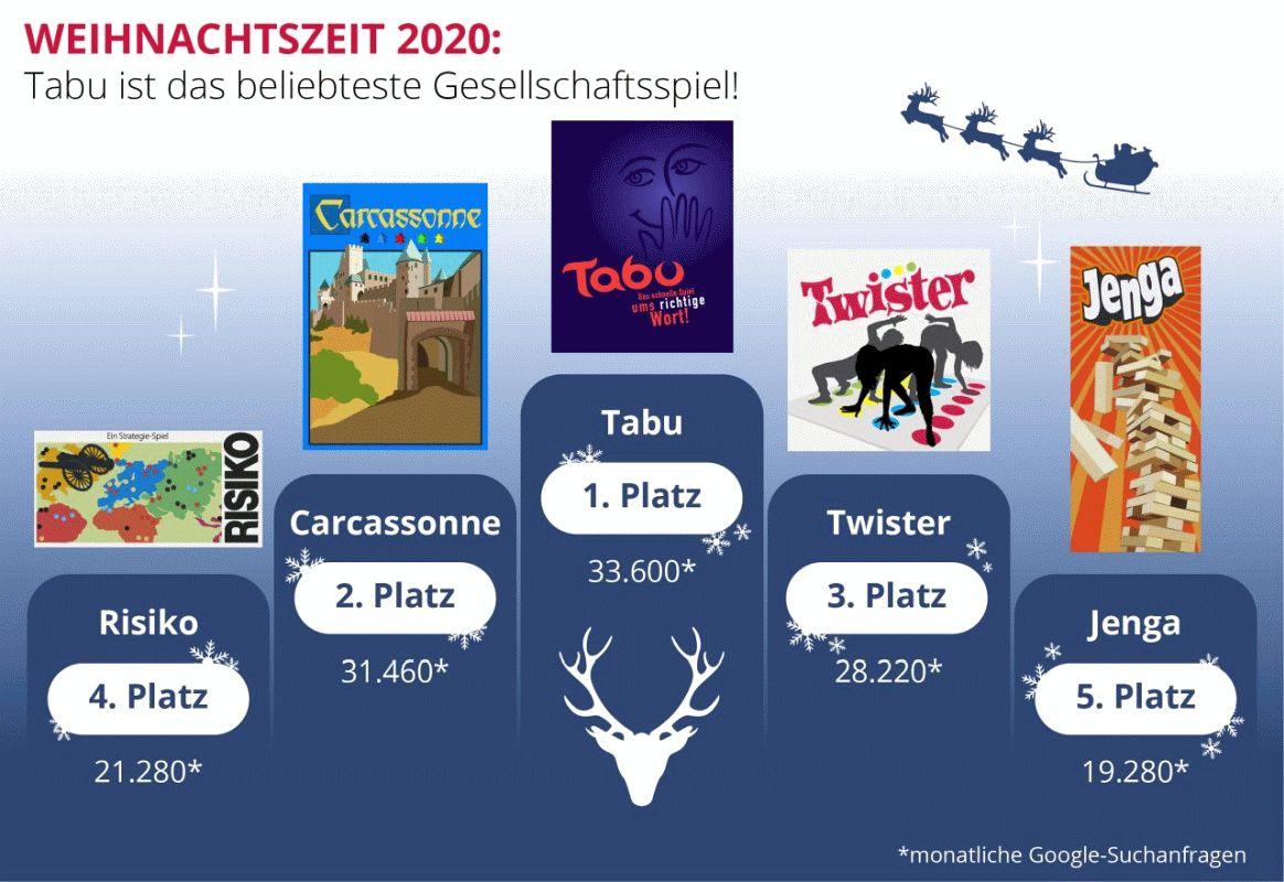 Gesellschaftsspiele zur Adventszeit: Tabu ist das beliebteste Spiel