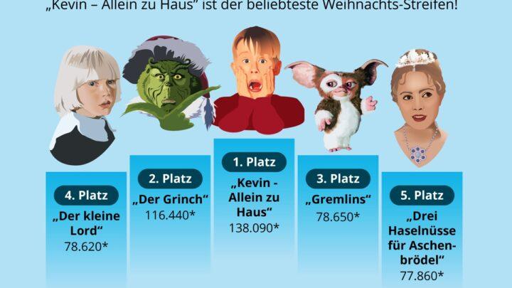 """Weihnachtsfilme 2020 """"Kevin – Allein zu Haus"""" ist der beliebteste Weihnachts-Streifen!"""