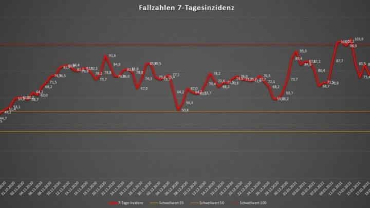 Situation SARS-CoV-2, Stand 22.01.2021, 10 Uhr – 7-Tage-Inzidenz bei 77,6 – 45 Neuinfektionen seit gestern